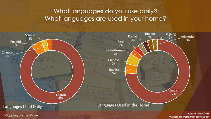 Daily vs. in-home language use from visitor surveys collected on July 8, 2016. Image by Greyson Harris