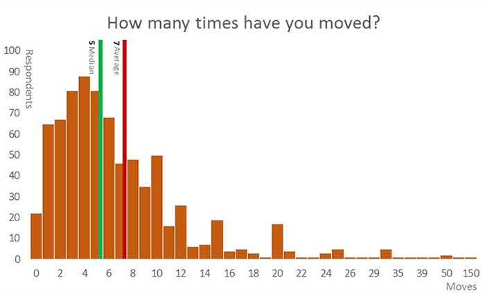 Folklife Festival visitors have averaged five moves in their lives. But this statistic raises even more questions: what was the purpose for moving? How did the move affect friends and family? Do people move more today than they did thirty years ago?